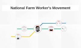National Farm Worker's Movement