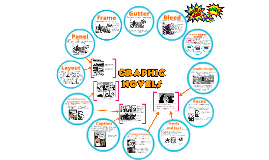 Graphic Novel Terms: Analyzing Elements of Graphic Novels