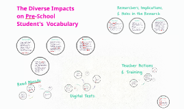 Impacts on & Ways to assist Pre-School Student's  Vocabulary