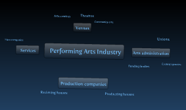 Copy of Different performing arts organisations