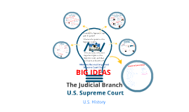 US Supreme Court Guided Notes