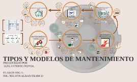Copy of TIPOS Y MODELOS DE MANTENIMIENTO