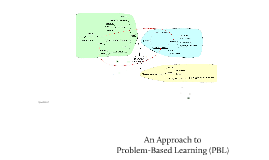 An Approach to Problem-Based Learning (PBL)