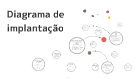 Copy of Diagrama de implantação