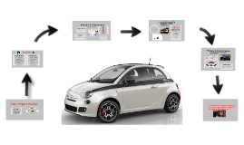 fiat and l alliance express auto chrysler swap