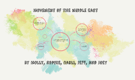Movement of the middle east