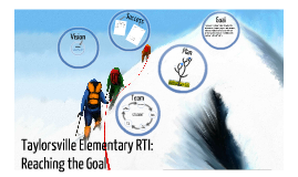 Copy of Taylorsville Elementary RTI