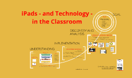 Copy of SAMR and iPads in the Classroom