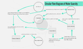 Circular flow diagram of water scarcity by angel martinez on prezi copy of circular flow diagram of water s ccuart Gallery