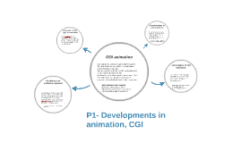 P1- Developments in animation, CGI