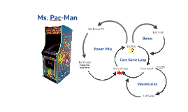 Scratchpad: Ms. Pac-man Core Game Loop