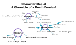 what does colonel aponte from chronicle Essay on a quote in chapter 3 of the book 'chronicle of a death foretold never been a death more foretold inevitable is that the colonel aponte.
