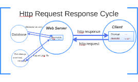 Http Request Response Cycle