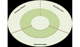 Werkdocument stakeholdersfiguur