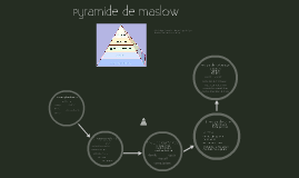 Copy of Pyramide de Maslow
