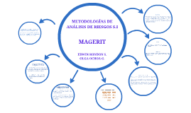 METODOLOGÍAS DE ANÁLISIS DE RIESGOS 5.1
