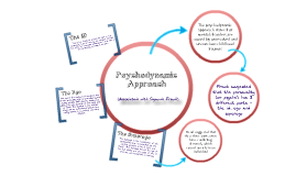 Psychodynamic approach to abnormality essay
