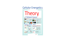 Unit 2.1A Cellular Energetic Theory