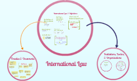 International Law In Context I