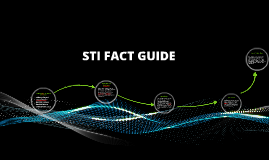 STI FACT GUIDE