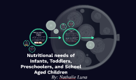 Nutritional needs of Infants, Toddlers, Preschoolers, and Sc