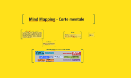 Mind Mapping - Carte mentale