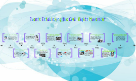 Events of The Civil Rights Movement