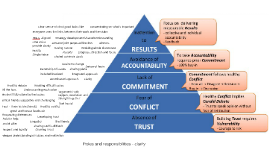 Gorowing Trust