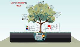 Country Prosperity Index