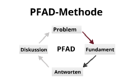 Copy of Copy of PFAD-Methode