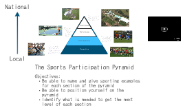 Copy of 01928 6: Sports Participation Pyramid