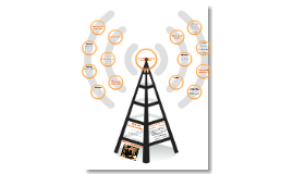Social Media Strategy for Radio MOF