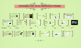 Copy of HISTORIA DEL ELECTROMAGNETISMO