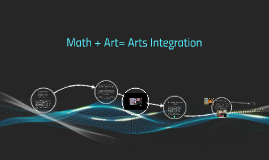Copy of Copy of Math + Art= Arts Integration