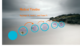 Copy of Medical Timeline