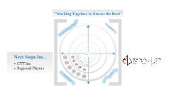 CTT Inc - Mind Map