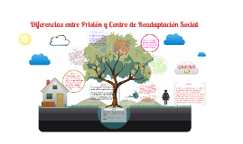 Copy of Diferencias entre Prisión y Centro de Readaptación Social