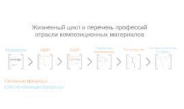 Жизненный цикл и перечень профессий отрасли композиционных материалов