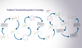 Copy of Timeline of Theoretical Perspectives in Psychology