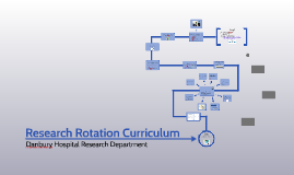 Copy of Research Rotation Curriculum