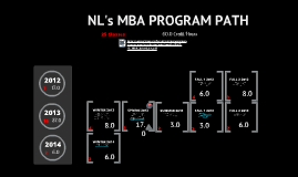 Copy of MBA Program Path