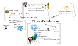 Modul zu iPhone iPad MacBook