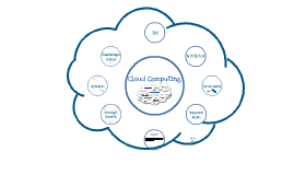 Copy of Cloud Computing