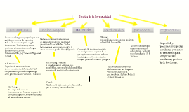 Copy of Teorias de la Personalidad