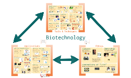 Copy of AP Bio- Molecular Genetics 4: Biotechnology