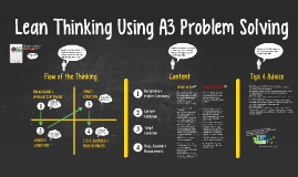Copy of Lean Thinking Using A3 Problem Solving