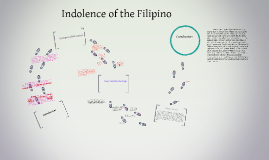 Copy of Indolence of the Filipino