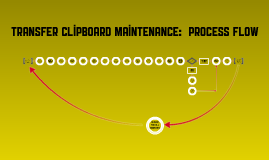 Flowchart:  Transfer Clipboard Maintenance