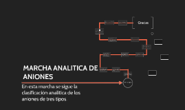 Copy of MARCHA ANALITICA DE ANIONES