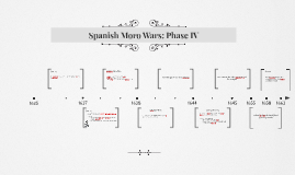 Copy of Spanish - Moro Wars: Phase IV
